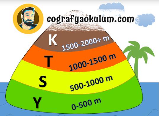 Türkiye'de Yer şekillerinin Genel Özellikleri 4