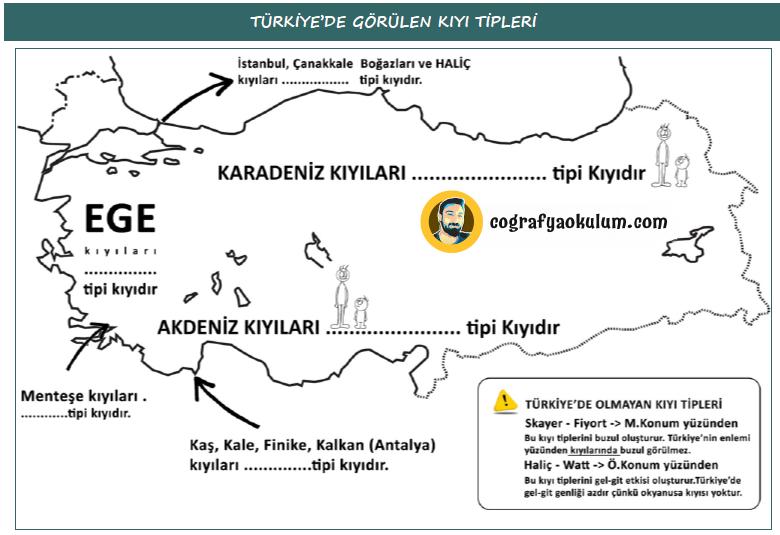 Türkiye'de Görülen Kıyı Tipleri ve Özellikleri 6