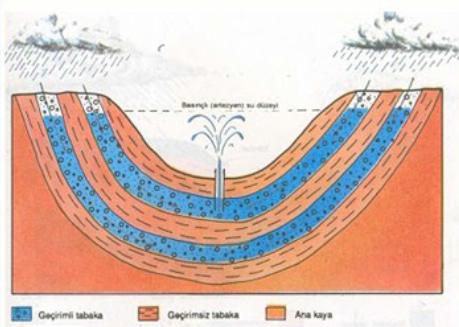 Yeraltı Suları ve Kaynaklar 3