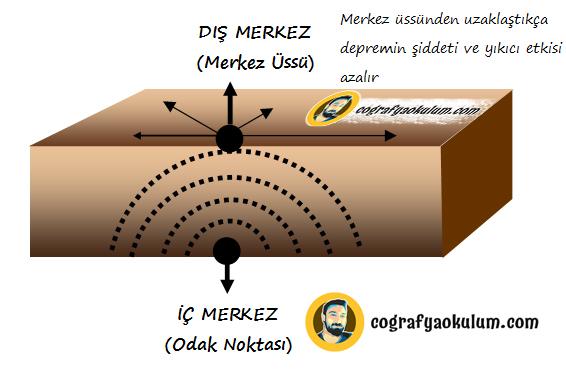 Türkiye'de Deprem (Seizma) ve Fay Hatları 1