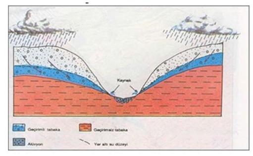 Yeraltı Suları ve Kaynaklar 2
