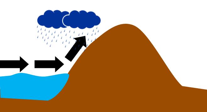Türkiye'de Oluşumlarına Göre Yağış Tipleri ve Yağışın Dağılışı 1