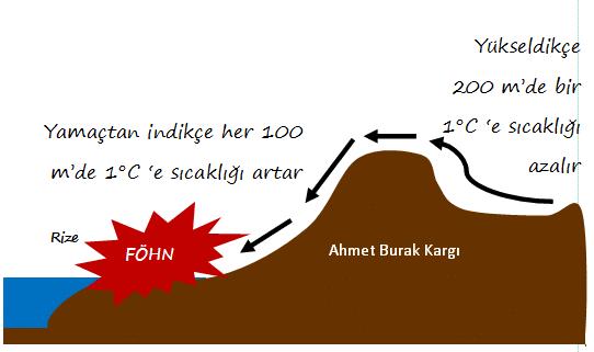Türkiye'de Etkili Olan Rüzgarlar 3