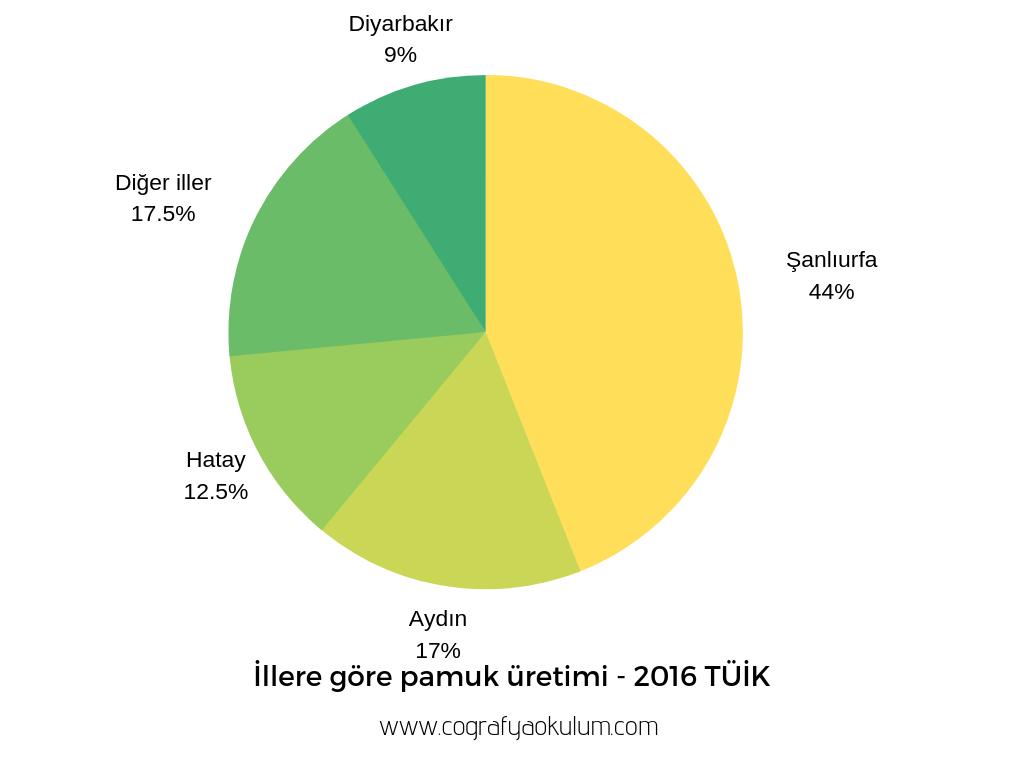 Türkiye'de Tarım ve Tarımı Etkileyen Faktörler 4