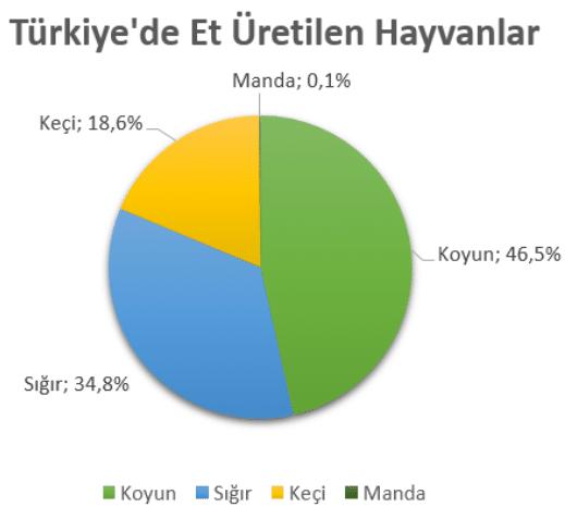Türkiye'de Hayvancılık 3