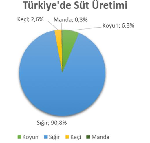Türkiye'de Hayvancılık 2