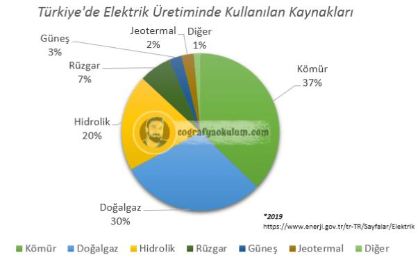 Türkiye'de Enerji Kaynakları ve Santralleri 2