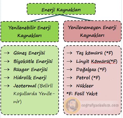 Türkiye'de Enerji Kaynakları ve Santralleri 1